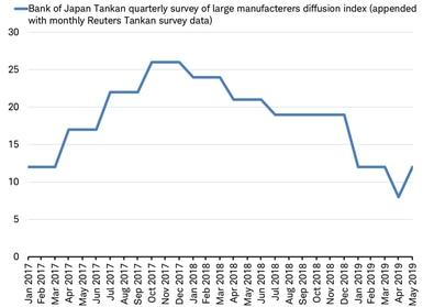 Bank of Japan Tankan Survey