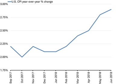 CPI year-over-year %-change