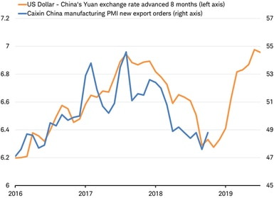 Caixin China Manufacturing PMI vs dollar yuan forex