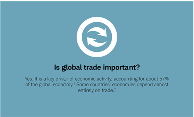 Is global trade important? Yes. It is a key driver of economic activity, accounting for about 57% of the global economy. Some countries' economies depend almost entirely on trade.
