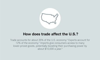 How does trade affect the U.S.? Trade accounts for about 26% of the U.S. economy. Exports account for 12% of the economy. Imports give consumers access to many lower-priced goods, potentially boosting their purchasing power by about $10,000 a year.