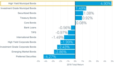 In 2018, the total return for high-yield muni bonds was 4.9%. That compares with 1.49% for investment-grade munis, 0.92% for Treasury bonds, negative 1.99% for high-yield corporate bonds and negative 2.43% for investment-grade corporate bonds.