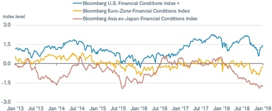 On Jan. 31, 2019, Bloomberg U.S. Financial Conditions Index + was at 1.454, up from 0.985 on Jan. 4, while Bloomberg Euro-Zone Financial Conditions Index was minus 0.206, up from minus 0.671, and Bloomberg Asia ex-Japan Financial Conditions Index was minus 1.688, up from minus 1.918.