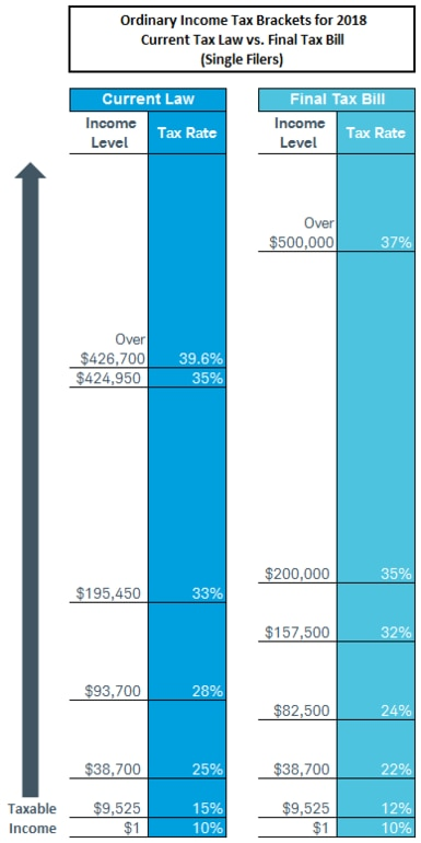 Currently, the top tax bracket for married couples filing jointly is 39.6% and applies to incomes over $480,050. In the final tax bill the top rate would still be 37%, but it would apply to incomes over $500,000 for singles filers and $600,000 for married/joint filers.