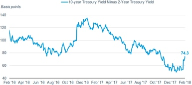 The difference between the two-year Treasury yield and the 10-year Treasury yield has widened to 74.3 basis points as of February 9, 2018.