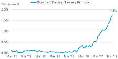 As of March 30, 2018, the average yield-to-worst of the Bloomberg Barclays Treasury Bill Index was 1.8%. From 2009 through 2015, the average yield to worst was 0.10%