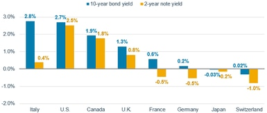 The yield on the U.S. 10-year Treasury bond was 2.7% on Mar. 1, 2019, higher than yields in Canada, the UK, France, Germany, Japan and Switzerland, and only slightly below the 2.8% 10-year Italian government bond yield.
