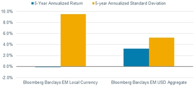 From May 2013 to April 2018, annualized return for the Bloomberg Barclays EM Local Currency Index was minus 0.13%, while standard deviation was 9.52%. Return for the Bloomberg Barclays EM USD Aggregate Bond Index was 3.24% and standard deviation was 5.23%.