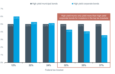 HY muni yields were 5.01% on 1/10/2019. By contrast, a taxable HY corporate bond would yield, after taxes: 6% for investors in the 12% bracket, 5.28% in the 22%, 5.13% in the 24%, 4.28% in the 32%, 4.06% in the 35%, and 3.56% in 37% brackets.