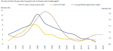 As the ratio of young to middle-aged workers declined beginning in the 1980s, the 10-year Treasury yield and core CPI also have declined.