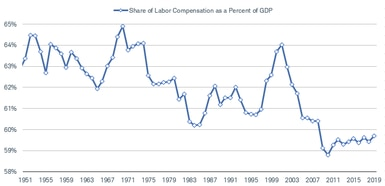 The share of labor compensation in GDP has fallen below 60%, down from 65% in the late 1960s.