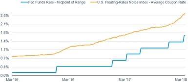 The average coupon rate for the Bloomberg Barclays U.S. Floating-Rate Notes Index rose to 2.54% as of March 30, 2018, from 0.78% on March 27, 2015. The federal funds rate midpoint of range rose to 1.63% on March 30, 2018 from 0.13% on March 27, 2015.
