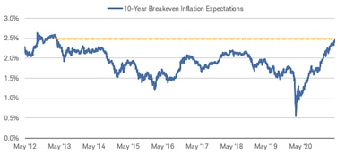 Ten-year breakeven inflation expectations have risen to nearly 2.5%, the highest point since April 2013.