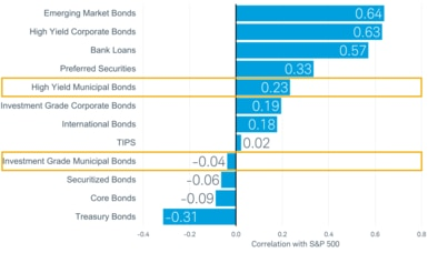 High-yield municipal bonds historically have had a 0.23 correlation with the S&P 500 index, while investment-grade municipal bonds have had a negative 0.04 correlation.