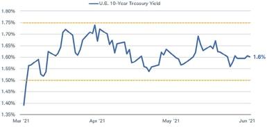 Pour la plupart, les rendements des bons du Trésor à 10 ans sont restés entre 1,5 % et 1,75 % de mars à juin de cette année.