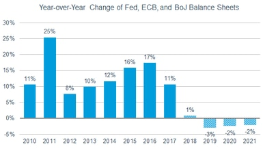 Combined balance sheets for the Federal Reserve, European Central Bank and Bank of Japan are projected to shrink by 3% in 2019, 2% in 2020 and 2% in 2021.