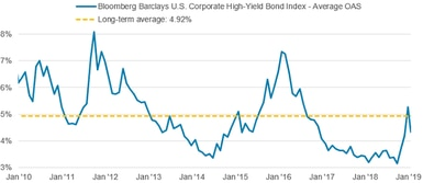 The average option-adjusted spread for the Bloomberg Barclays U.S. Corporate Bond Index widened to 1.53% as of 12/31/2018, up from 1.06% on 9/28/2018. OAS then narrowed to 1.37% as of 1/22/2019. The longer-term average since January 2010 is 1.43%.
