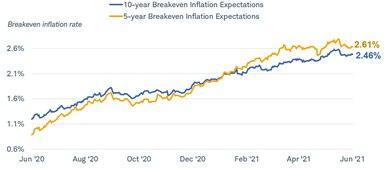 Le point mort d'inflation attendu à cinq ans est de 2,6 % et celui à 10 ans de 2,45 %.  Les données s'étendent de mai 2020 à mai 2021.