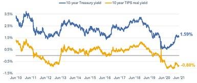 En comparant le rendement du Trésor à 10 ans avec le rendement réel du TIPS à 10 ans de juin 2010 à juin 2021, le rendement du Trésor est de 1,61% et le rendement réel du TIPS est de -0,87%.