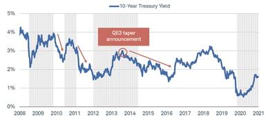 Les rendements du Trésor à 10 ans ont augmenté, puis baissé après chacune des quatre annonces de réduction du QE3 entre 2008 et 2021.