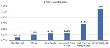 Le graphique montre le rendement au pire/la durée.  Global à 0,11%, Munis à 0,21%, Core Bonds à 0,25%, Investment Grade Credit à 0,26%, USD Emerging Market Bonds à 0,58% et High Yield Credit à 1,10%