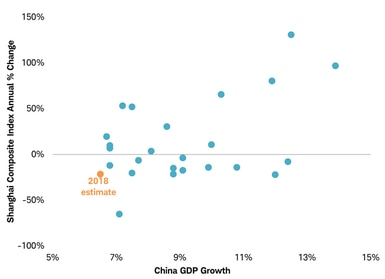 China GDP scatter chart