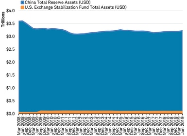 China total reserve assets