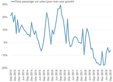 Chinese passenger car sales