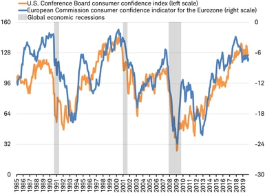 Consumer confidence - US vs EC