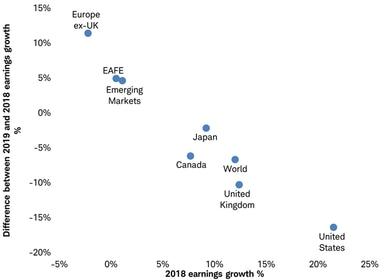 EPS and Earnings growth scatter graph
