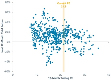 Earnings scatter plot
