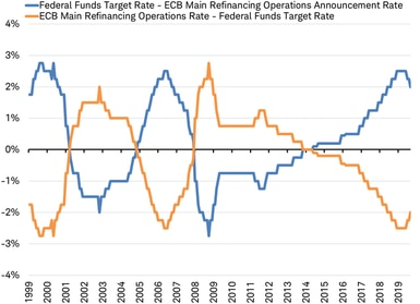 Fed funds rate and ECB Main Refinancing rate