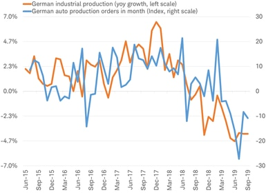 German industrial production vs German auto production
