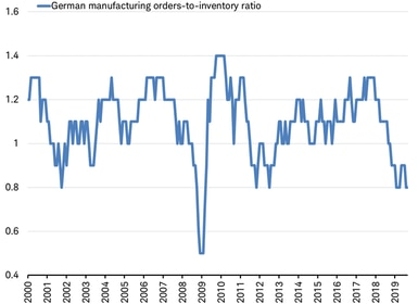 German manufacturing orders-to-inventory ratio