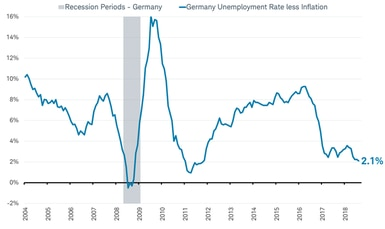 Germany Unemployment less inflation