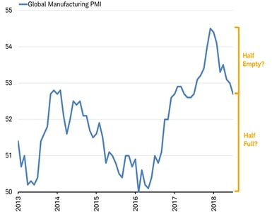 Global Manufacturing PMI