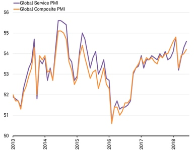 Global Services and Composite PMIs