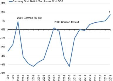 Govt Deficit Surplus as % of GDP