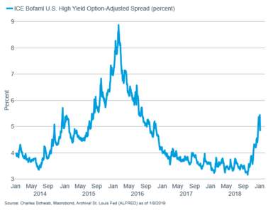High yield spread - updated
