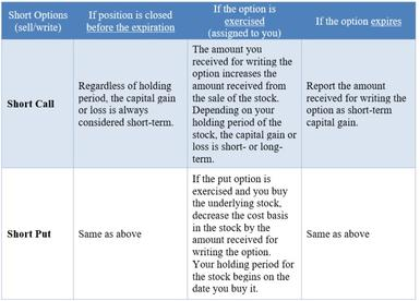 General taxation of short options (sell/write)