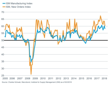ISM manuf. vs ISM Man new orders