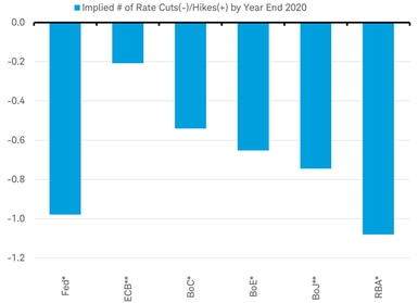 Implied number of rate cuts