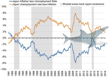 Inflation vs Unemployment rate - Japan