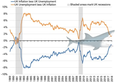 Inflation vs Unemployment rate - UK