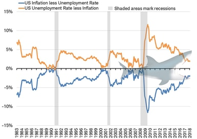 Inflation vs Unemployment rate - US