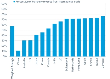 Trade Exposure Varies by Country