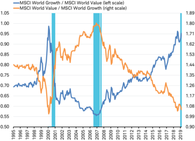 MSCI World Growth/Value