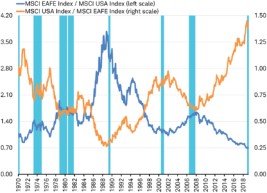 MSCI EAFE Index/MSCI USA Index