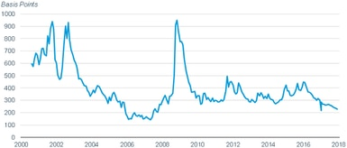The option-adjusted spread of the Bloomberg Barclays EM USD Aggregate Bond Index has been falling.