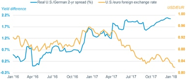 Twin Bears: U S  Bond Prices and Dollar Fall in Tandem